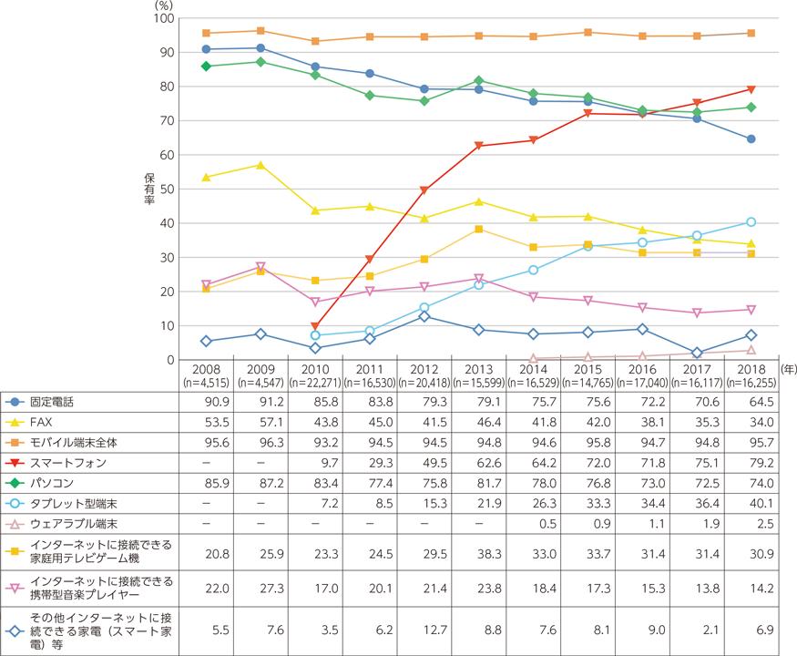情報通信機器の世帯保有率の推移2018年