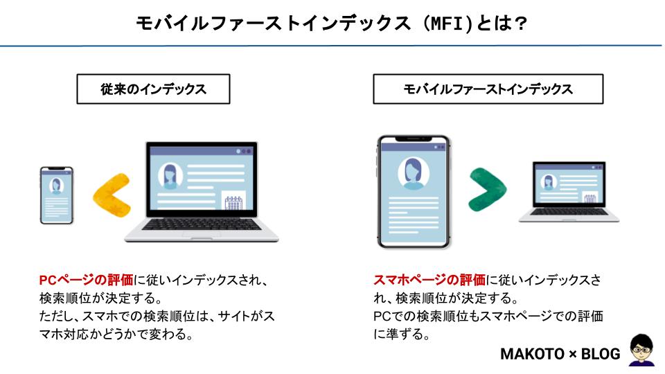 モバイルファーストインデックス(MFI)とは?