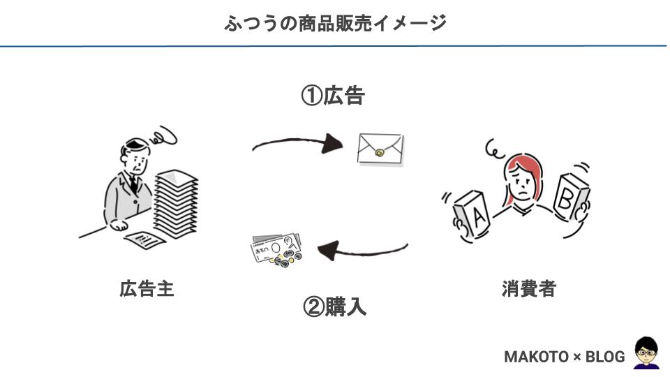 ふつうの商品販売イメージ